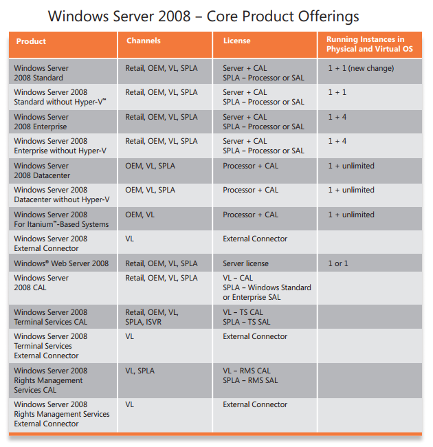 Windows Server 2008 Basic Knowledge – SoftwareStore