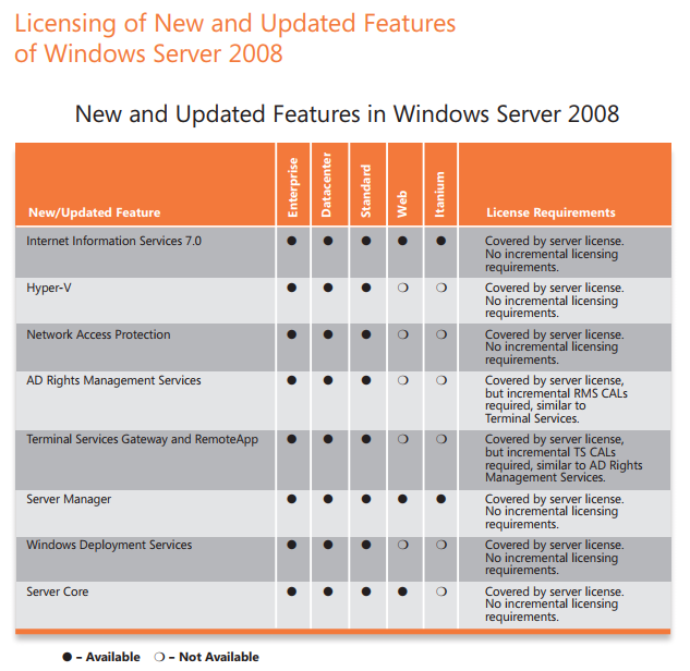 Windows server 2008 basic knowledge – softwarestore.