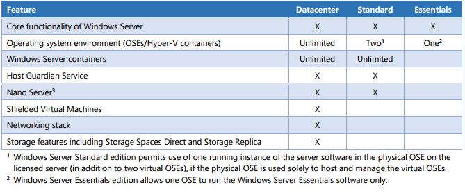 Windows Server 2016 Basic Knowledge – SoftwareStore