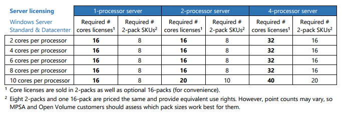 windows server 2016 volume licensing service center