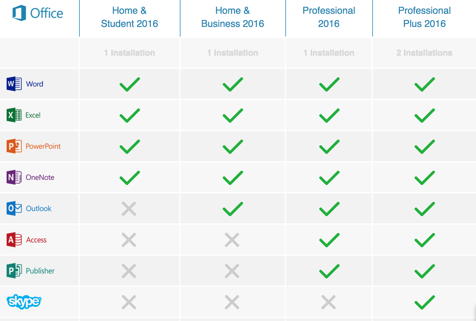 How are the 2010, 2013, and 2016 Microsoft Office versions different